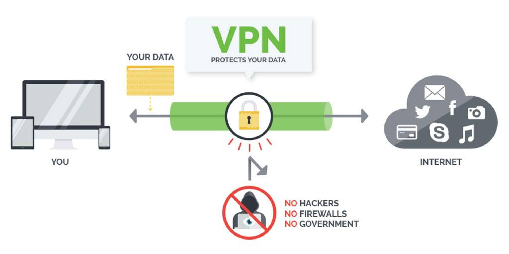 Image result for Why do I need a VPN?