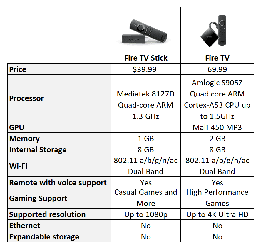 Compare Fire Stick vs Fire TV 2017